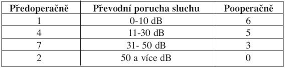Hodnocení výsledků sluchových zisků podle Milevského po dvou letech. Tympanoplastika Typ W-II, III, N=14.