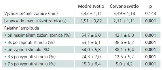 """Průměrné hodnoty jednotlivých parametrů pupilární reakce měřených ve studovaném souboru během prezentace modrého nebo červeného stimulu. Tučně zvýrazněné hodnoty """"p"""" ukazují na statisticky významné rozdíly mezi zjištěnými hodnotami."""