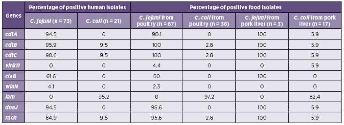 Table 3. Virulence genes in <i>Campylobacter</i> spp. isolated from humans and foods