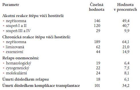 Výskyt reakce štěpu vůči hostiteli, relapsu a úmrtí po transplantaci.