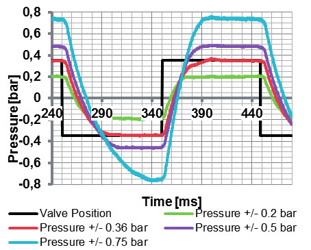 Fig. 4: Four applied pressures measured in one channel with respect to time. The black curve refers to the valve position and reflects the switching behavior of the valve (100 ms). The tube length between valve and connector was set to 500 mm.