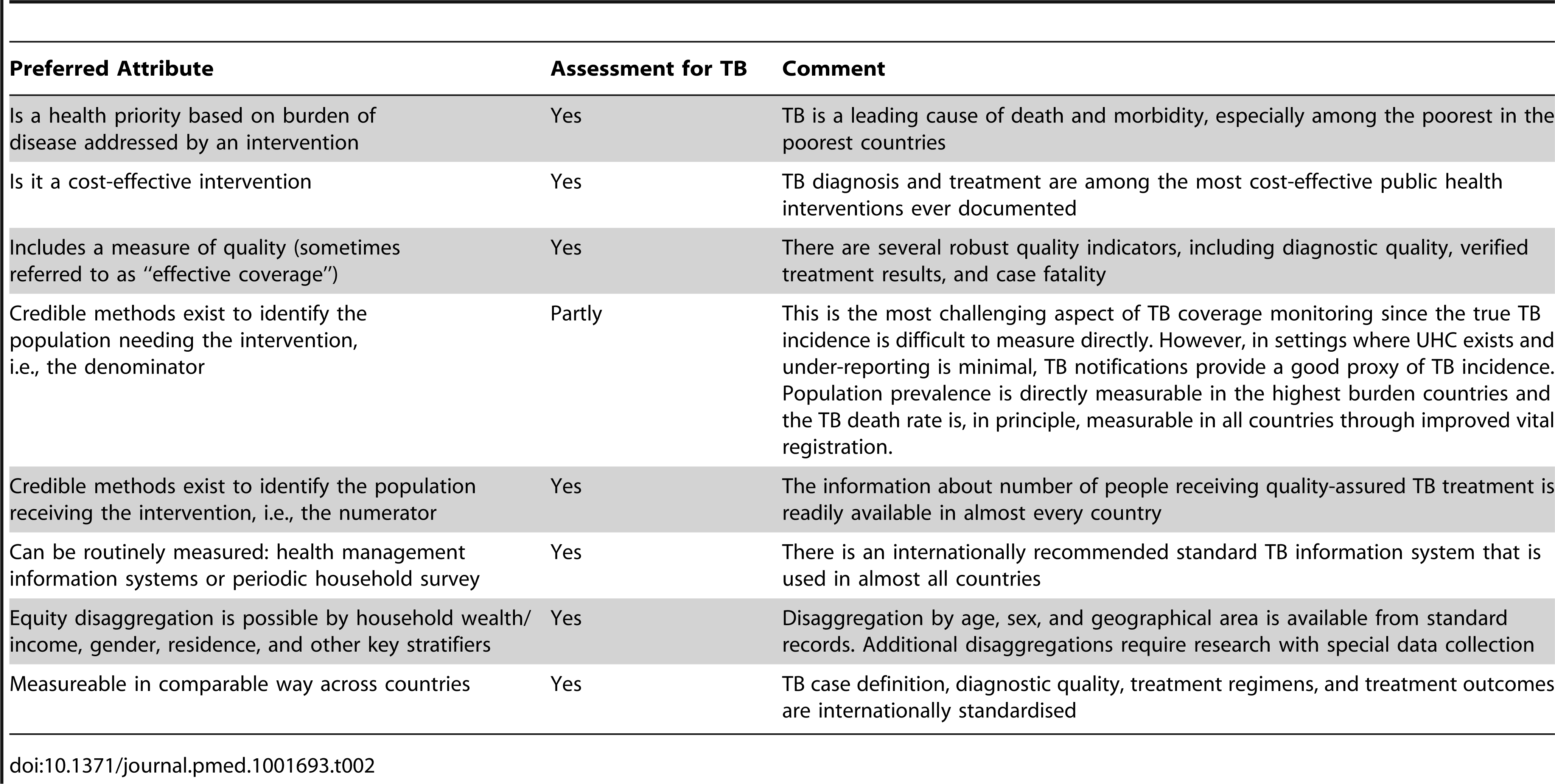 "TB indicators mapped against the preferred attributes of intervention coverage indicators for general universal health coverage monitoring <em class=""ref"">[49]</em>."