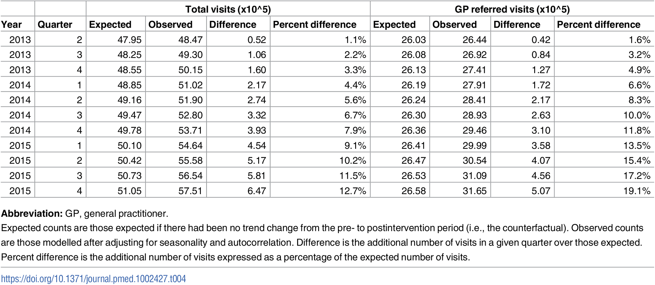 Observed and expected counts for specialist visits in the postintervention period in England.