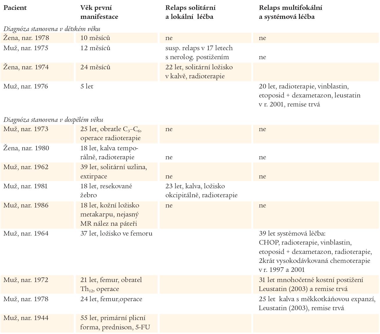 Přehled doby manifestace, průběhu a léčby popisovaných pacientů.