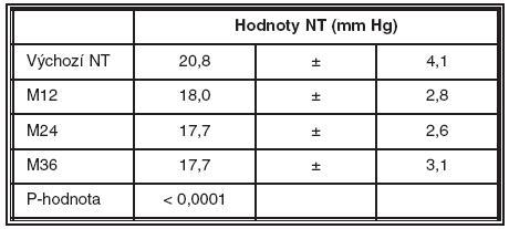 Nitrooční tlak za 1, 2 a 3 roky po SLT