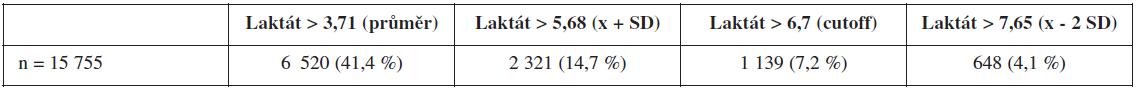 Frekvence nálezů přesahující statistické ukazatele laktátu
