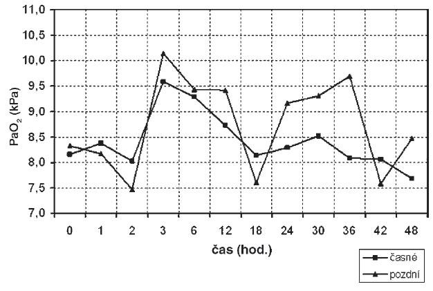 Srovnání průběhu PaO<sub>2</sub> skupin časné/pozdní HFOV PaO<sub>2</sub> – parciální tlak oxidu uhličitého v arteriální krvi
