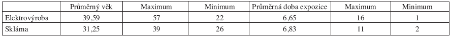 Porovnání skupin podle průměrného věku a průměrné délky expozice olovu (Uvedeny jsou počty let.)