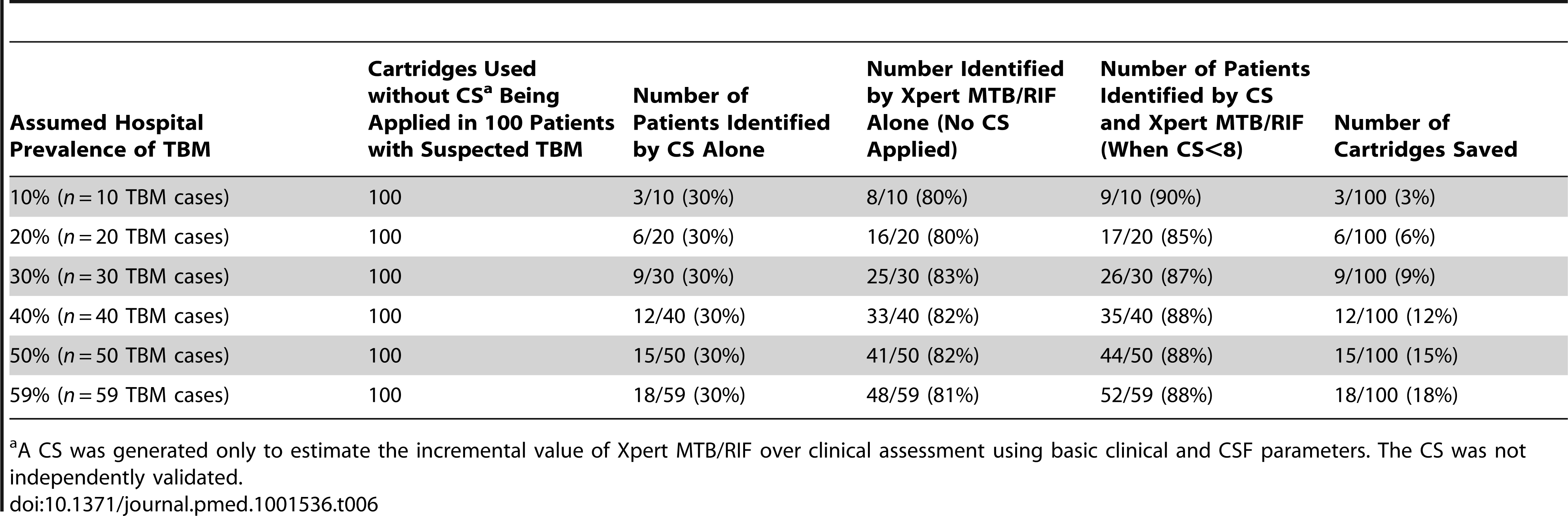 The number of cartridges potentially saved when using CS prior to centrifuged Xpert MTB/RIF testing in a hypothetical cohort of 100 patients with suspected TBM.