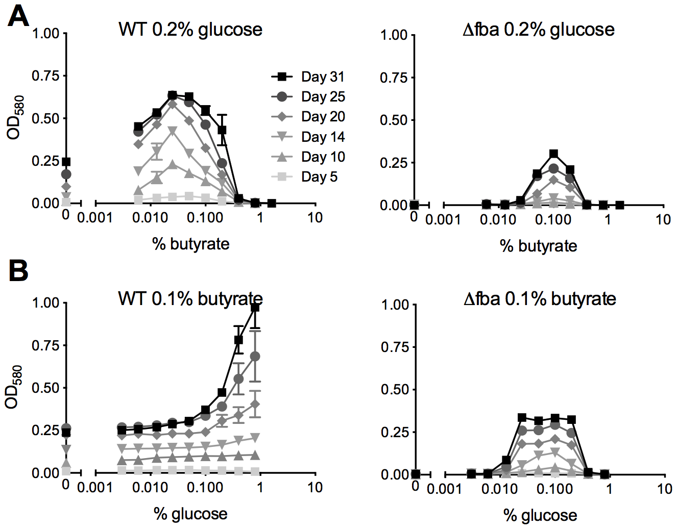 <i>Mtb</i> lacking FBA requires a balanced carbon diet for growth.
