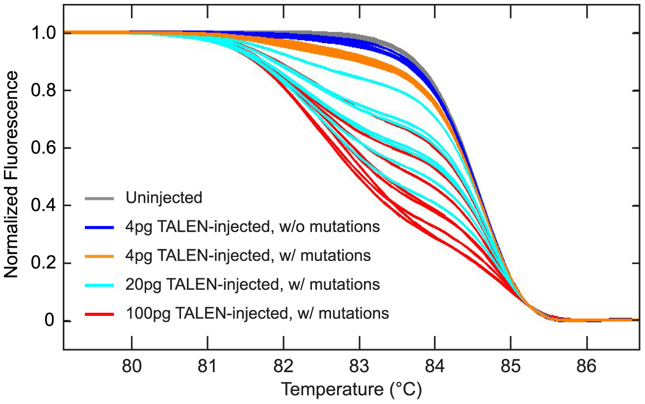 Dose-dependent induction of mutations with TALENs.