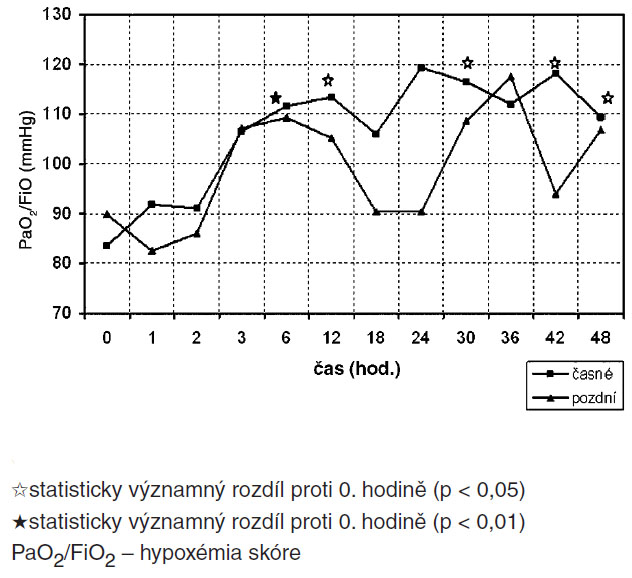 Srovnání průběhu PaO<sub>2</sub>/FiO<sub>2</sub> skupin časné/pozdní HFOV