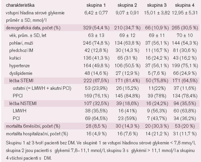 Rozdělení pacientů do skupin podle vstupní hladiny sérové glykemie.