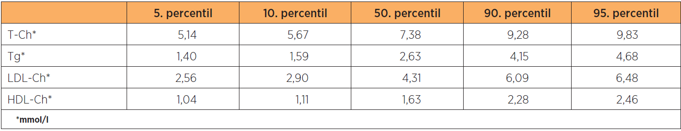 Referenční hladiny lipidů a lipoproteinů u těhotných žen ve 3. trimestru