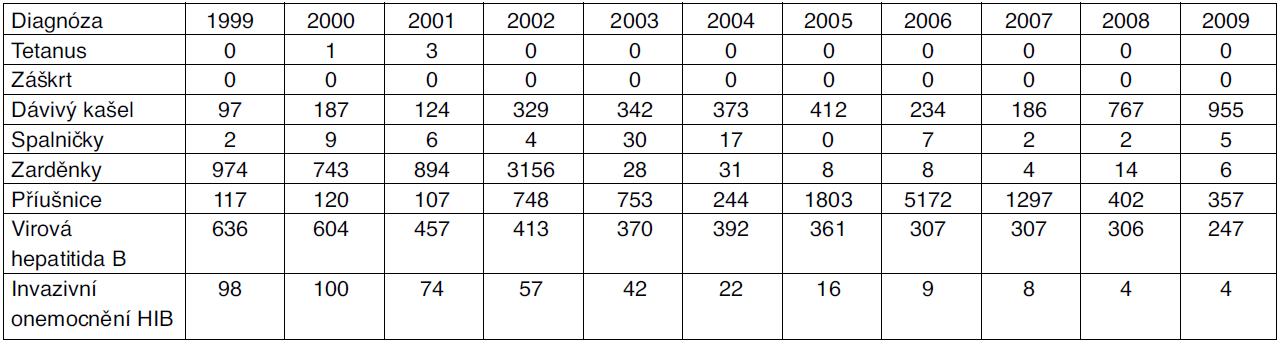 Počty hlášených případů infekčních onemocnění se zavedeným pravidelným očkováním, Česká republika, 1999–2009