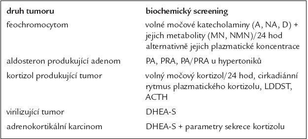 Návrh spektra screeningového vyšetření u pacientů s incidentalomy nadledvin.