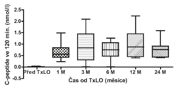 Hodnoty C-peptidu po stimulaci před a po TxLO