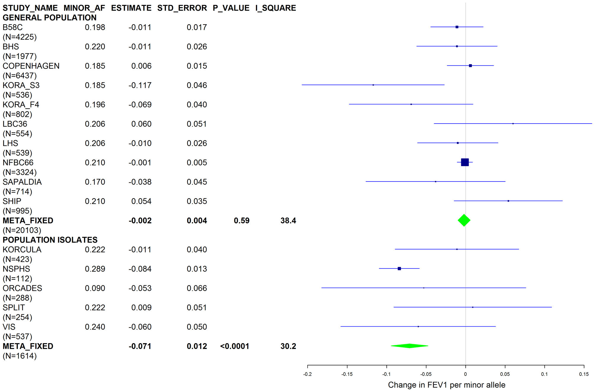 Forest plot of meta-analyzed results for the effect per minor allele of rs4905179 on FEV1 in ever-smokers, adjusted for sex, age, height, population stratification factors and the presence of PI S and Z alleles.