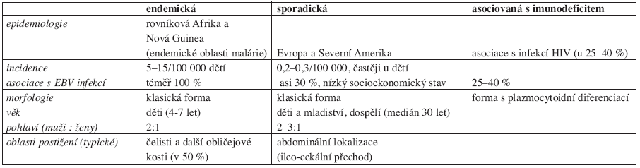 Přehled charakteristik jednotlivých klinických variant Burkittova lymfomu (5, 6).