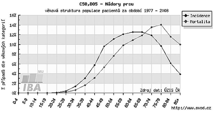 Věkové rozložení populace žen se zhoubným onemocněním prsu (zdroj: www.svod.cz)