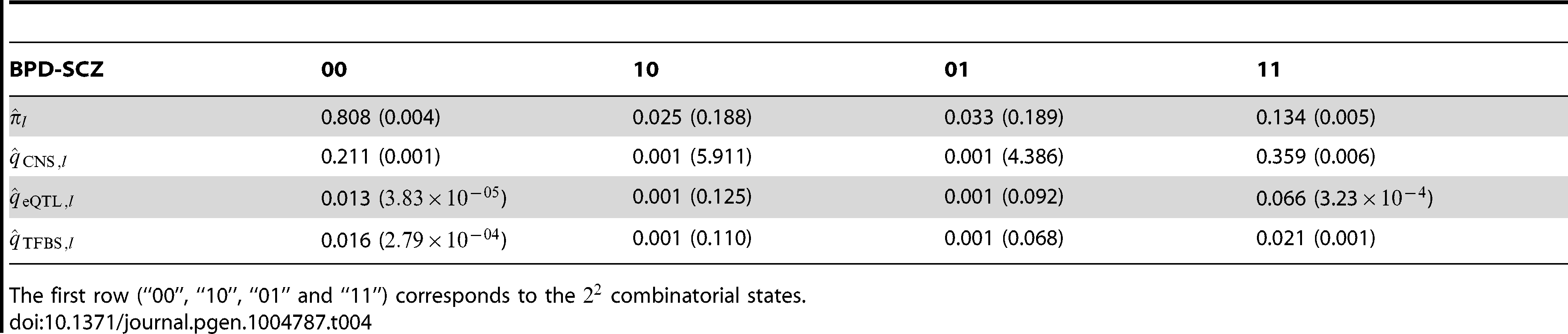 The estimated parameters and their standard errors for the joint analysis of BPD and SCZ, together with multiple annotation data: The CNS gene set, eQTL and TFBS.
