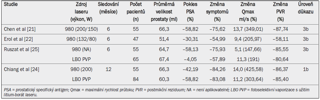 Výsledky léčby s užitím diodového laseru s ohledem na urodynamické parametry, symptom skóre a pokles hladiny prostatického specifického antigenu.