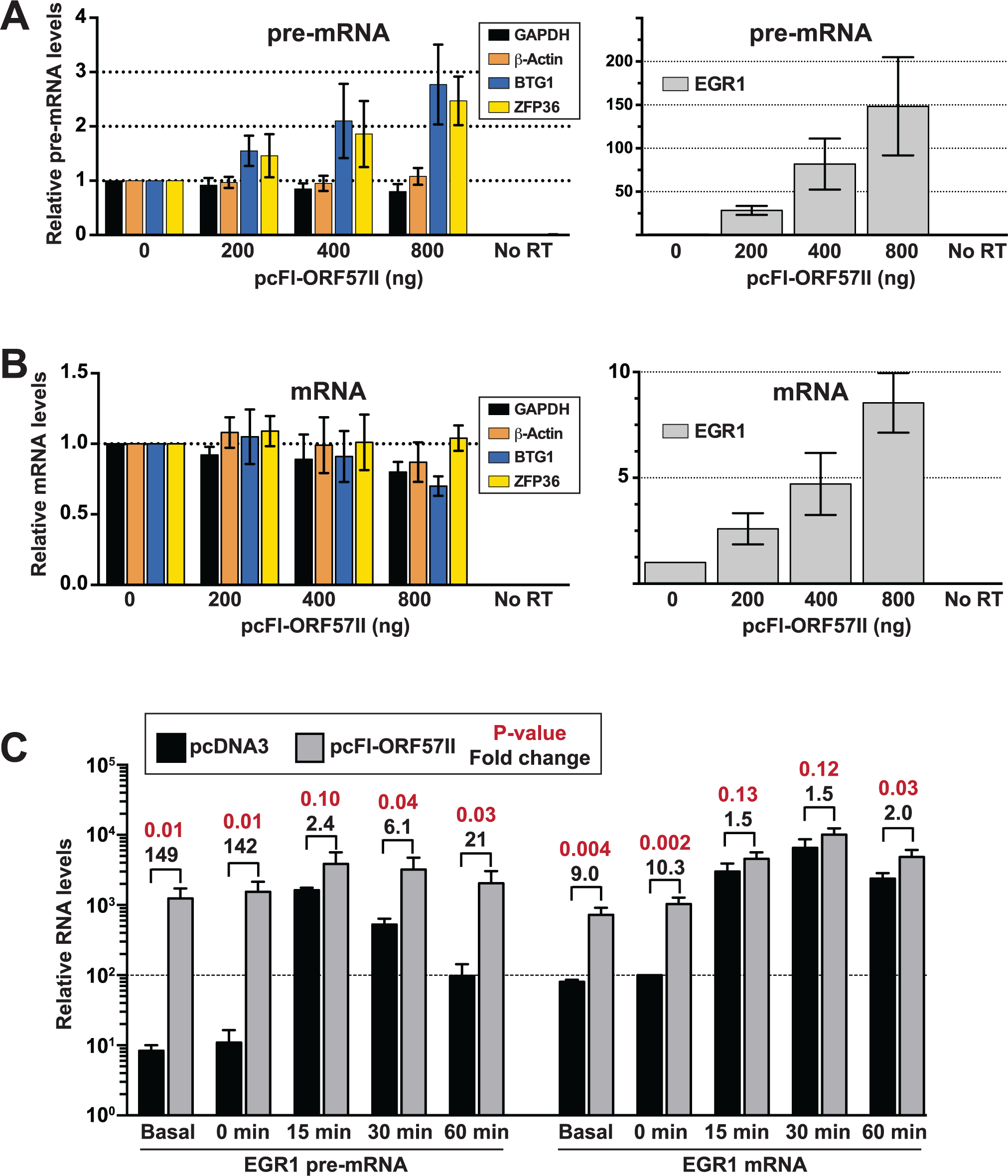 ORF57 is sufficient to up-regulate candidate pre-RNAs in HEK293 cells.