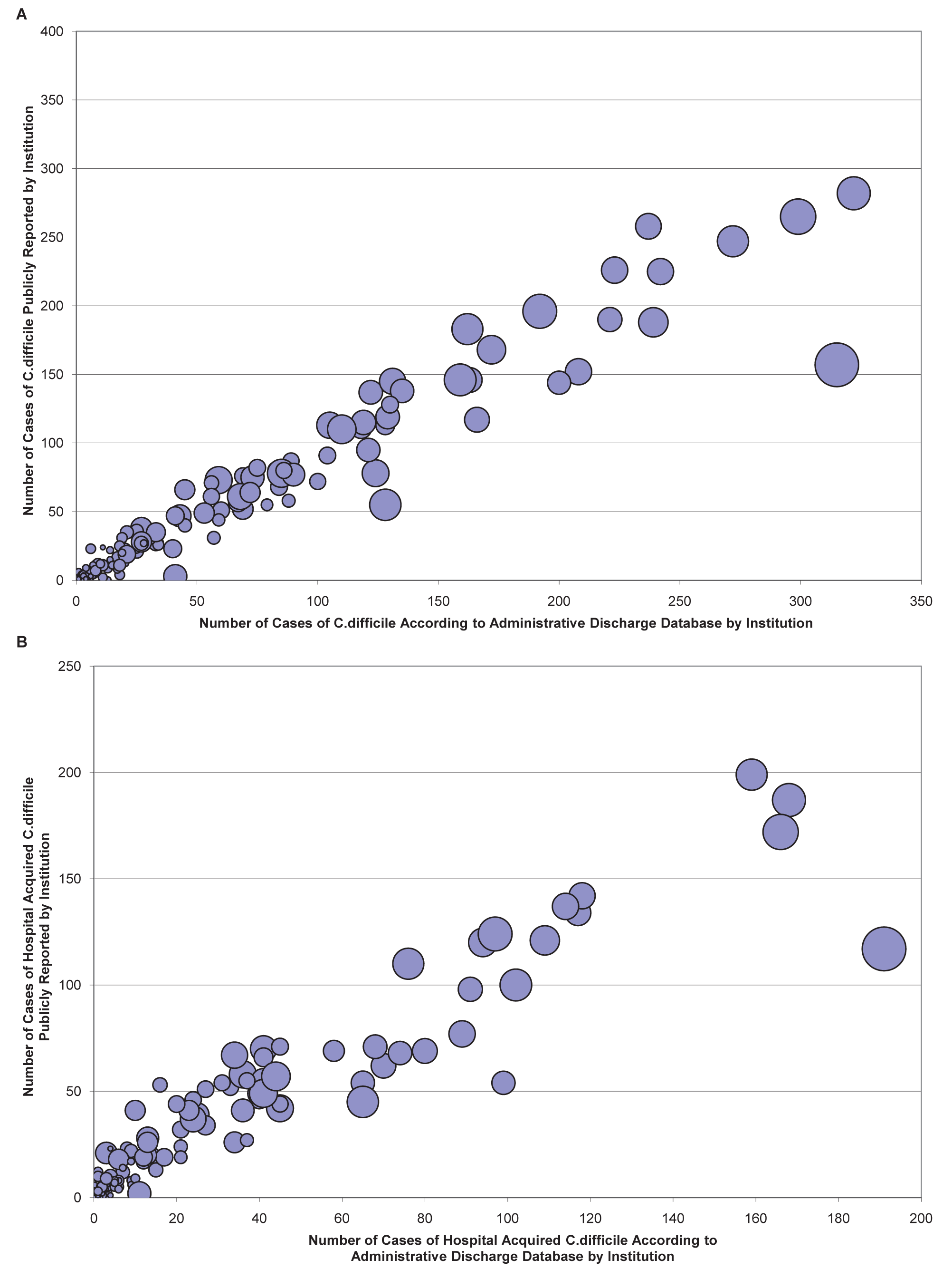 Correlation of aggregate hospital <i>C. difficile</i> cases in administrative datasets and public reporting statistics.