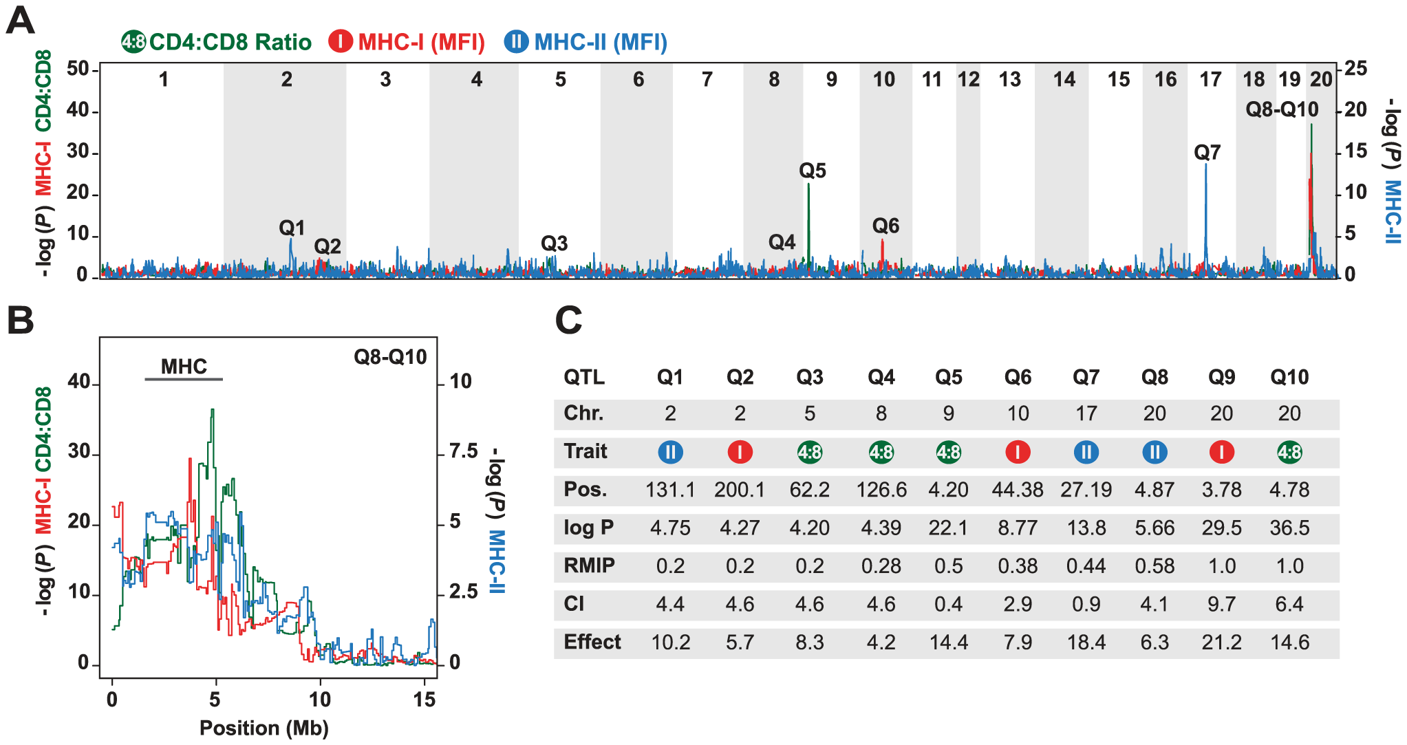 Genetic mapping in heterogeneous stock (HS) rats.