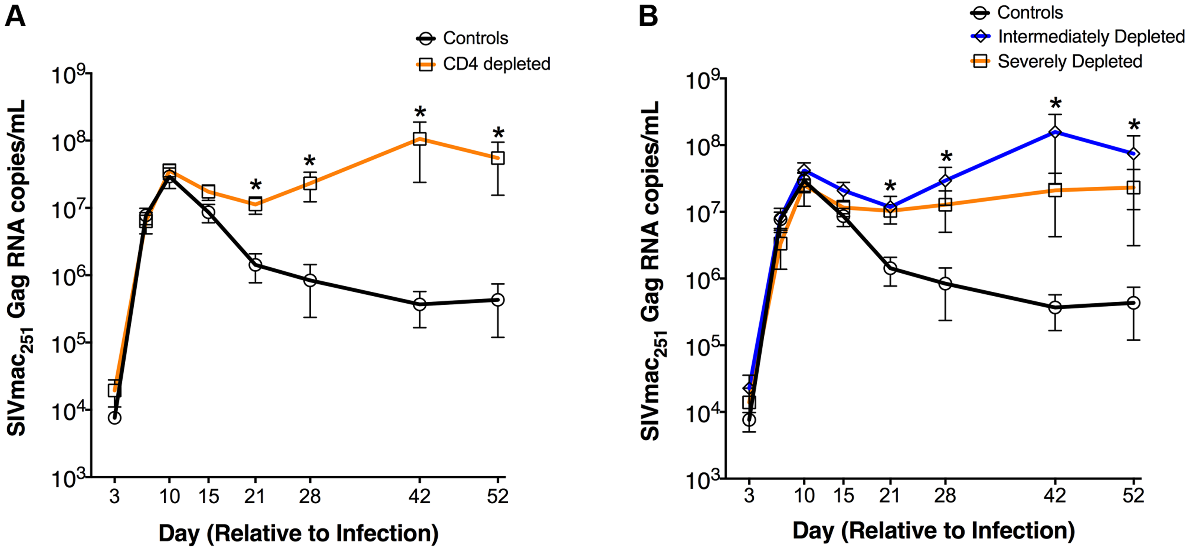 Increased plasma viremia in CD4-depleted SIV-infected RMs.