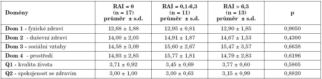 Srovnání doménových skóre kvality života ve skupinách pacientů bez EER (RAI4 = 0), s možným EER (RAI = 0,1 – 6,3) a patologickým EER (RAI > 6,3) podle pH-metrie.