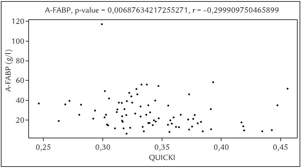 Závislost hladiny A-FABP na indexu QUICKI.
