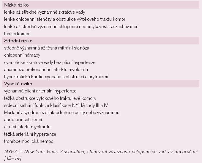 Rozdělení kardiovaskulárních onemocnění v těhotenství podle rizika komplikací.