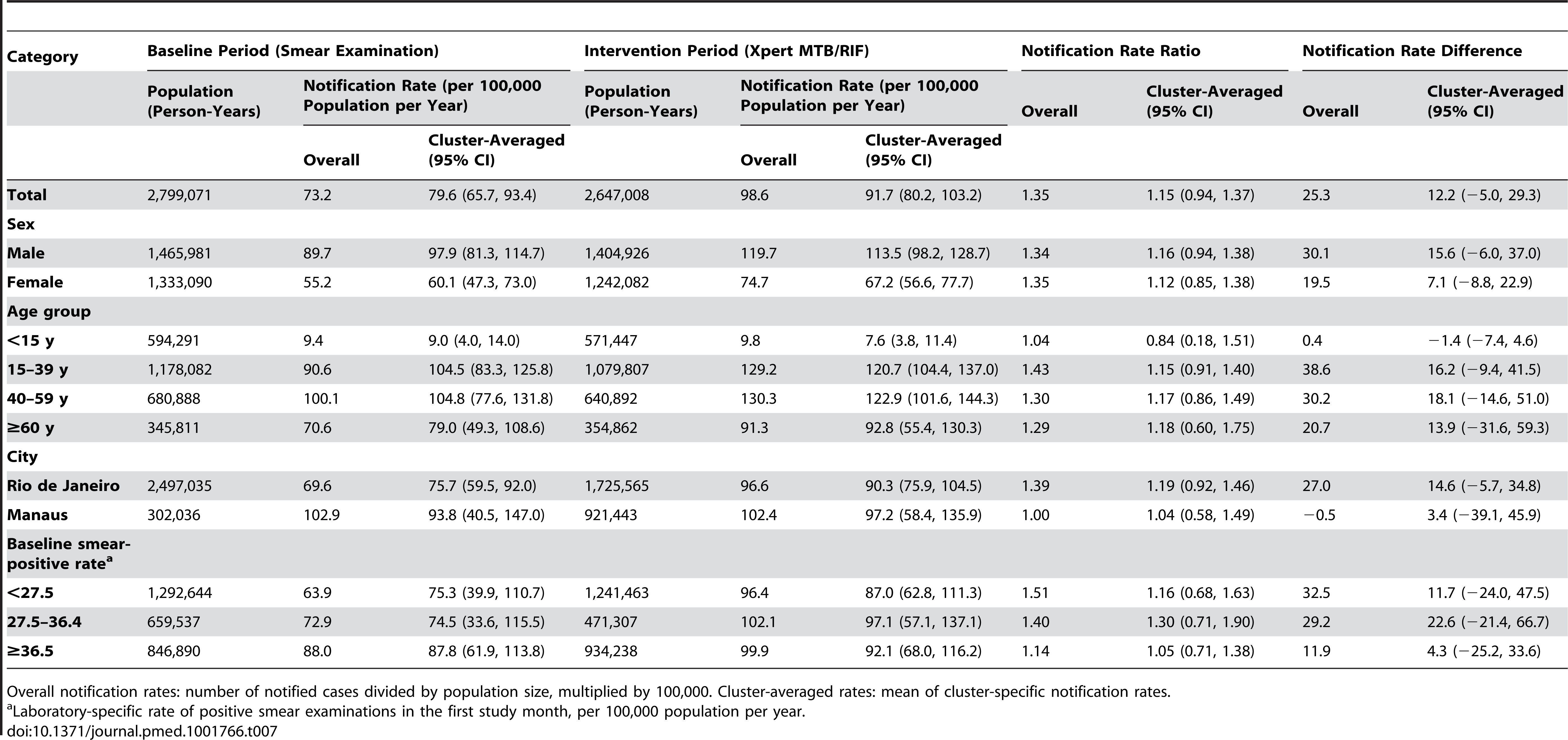 Notifications of overall pulmonary tuberculosis, regardless of test result.