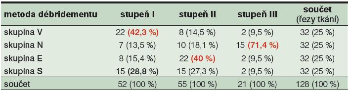 Podíl jednotlivých skupin V, N, E a S na rozložení stupňů TDD