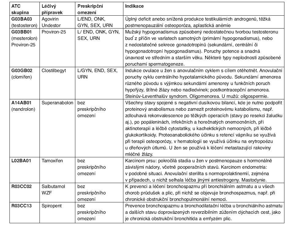 Tabulka léčivých přípravků s preskripčním omezením a předepsanou indikací