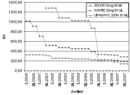 Vývoj výše úhrady vybraných přípravků ze skupiny hypolipidemik v letech 2000–2007 (AISLP)