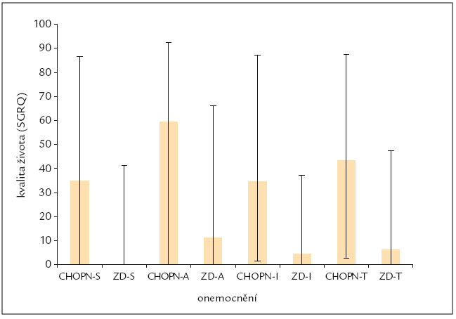 Rozdíl mezi jednotlivými doménami a celkovým skóre kvality života u nemocných s CHOPN (I.–IV. stadium) a zdravých dobrovolníků.
