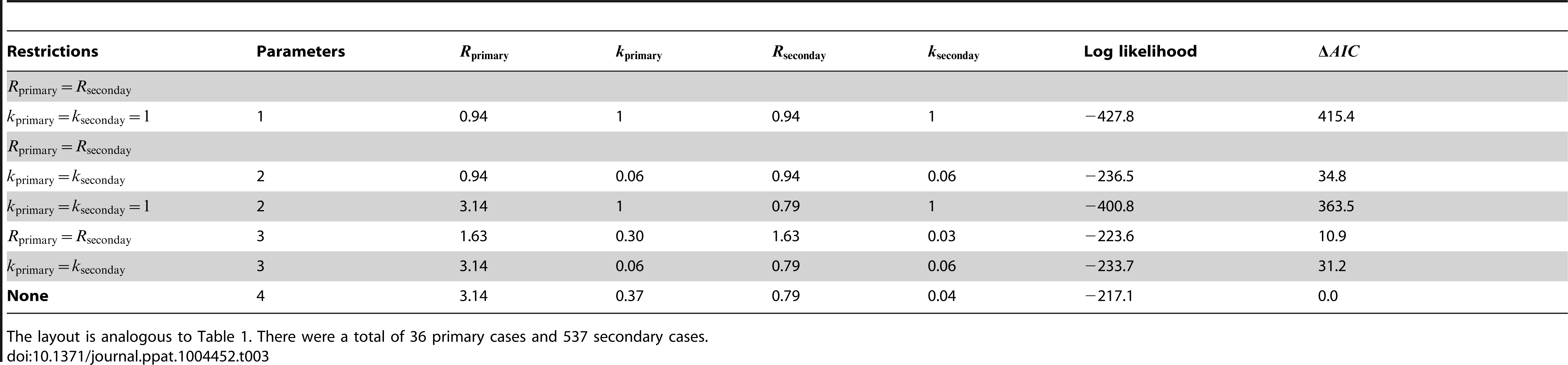 Inference results for comparing the transmissibility of primary and secondary cases for smallpox in Europe, 1958–1973.