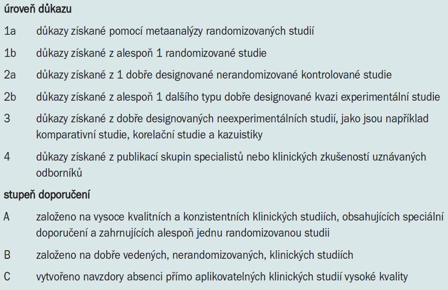 Úroveň důkazů a stupeň doporučení guidelines užívané EAU [1].