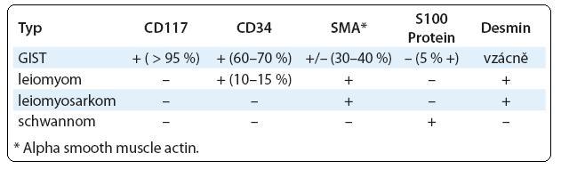 Imunohistochemické schéma pro diferenciální diagnózu vřetenobuněčných tumorů GIT [5].