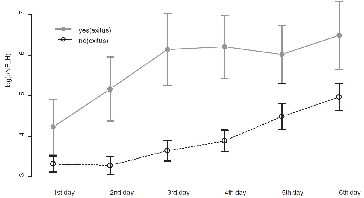 Rozdílnost střední hodnoty a variability hodnot log (pNF-H) v jednotlivých dnech Legenda: Kolečko značí odhad střední hodnoty, nahoru a dolů je přidána hodnota výběrové směrodatné odchylky.