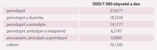 Medián spotřeby léčivých přípravků s obsahem perindoprilu za období let 2013–2017 [15].