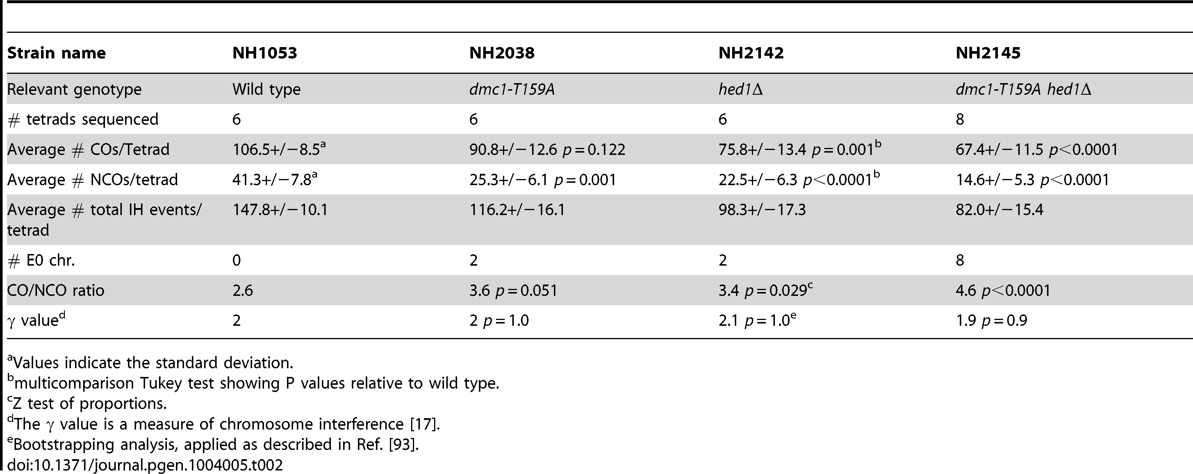 Various phenotypes obtained from sequencing tetrads from various strains derived from the S288c/YJM789 background.