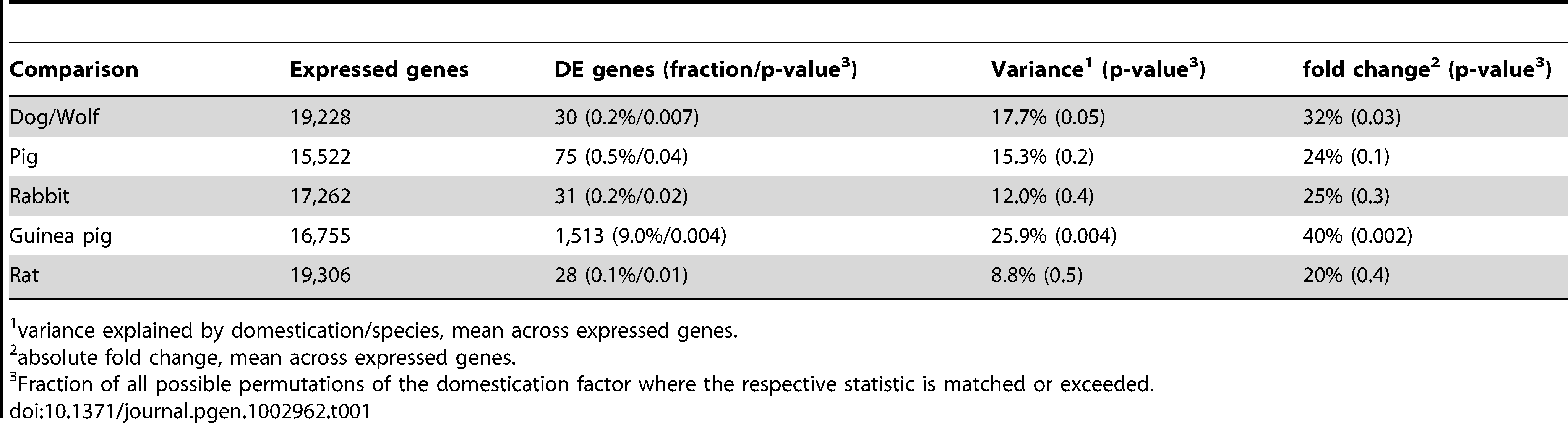 Pairwise differential expression.