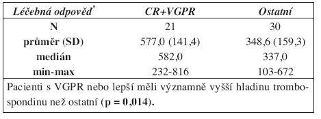Koncentrace trombospondinu před léčbou u pacientů s VGPR nebo lepší a u ostatních.