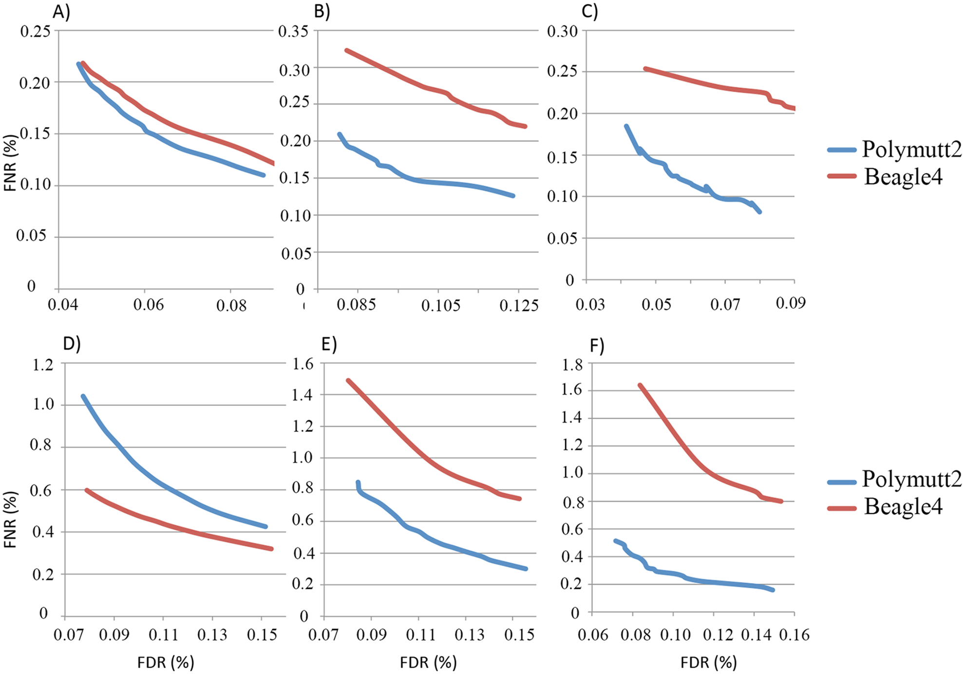 FNR (%) vs. FDR (%) curves of the overall genotypes of Polymutt2 and Beagle4 calls when 30% (~15X, panel A, B and C) or when 15% (~7.5X, panel D, E and F) of the original data were used for genotype calling.