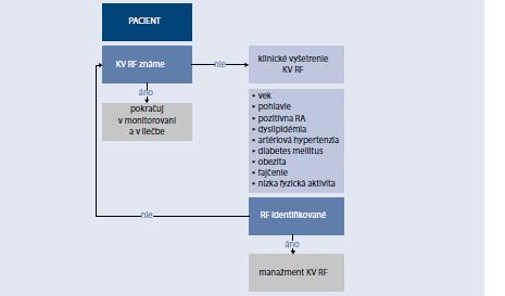 Schéma 15.1   Vyhľadávanie rizikových faktorov KVO