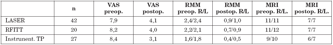 Výsledky studie jednotlivých technik mukotomie/turbinoplastiky. VAS = vizuální analogová škála; RMM = rinomanometrie (číselné hodnoty udávají rezistenci/odpor/ nosnímu proudění pro pravou /R/ a levou /L/ nosní dutinu); MRI = vyšetření magnetickou rezonancí (číselné hodnoty udávají šíři dolní nosní skořepy v mm pro pravou /R/ a levou /L/ nosní dutinu).