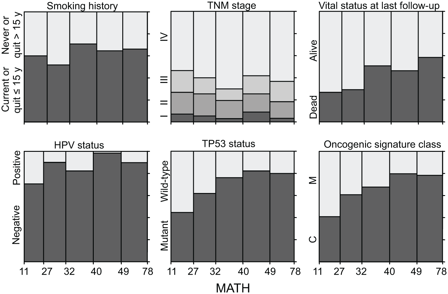 Relations of selected clinical and molecular characteristics to MATH values.